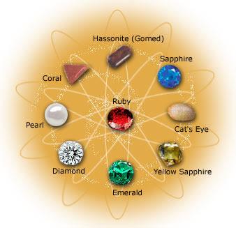 Healings By Gemstones Sarkar Healings